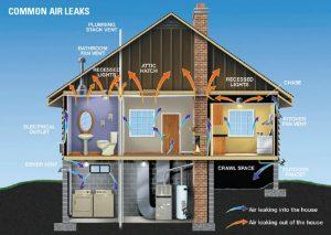 Common Air leaksaudit